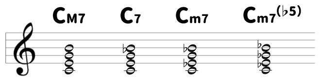 CM7 C7 Cm7 Cm7(♭5)楽譜