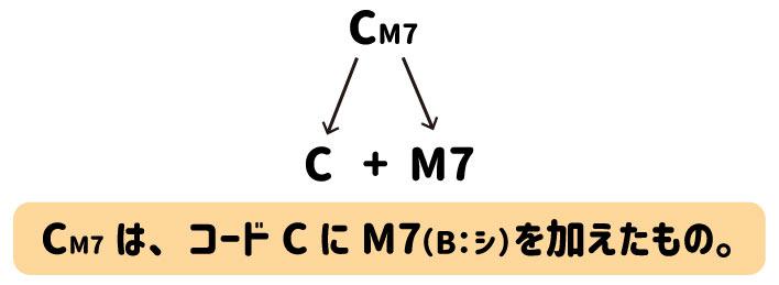 CM7は、コードCにM7(B:シ)を加えたもの。