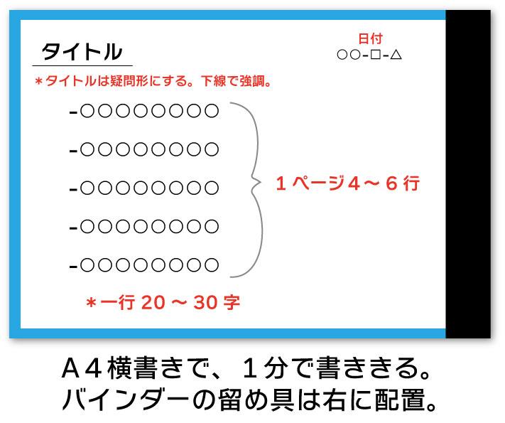 ゼロ秒思考のフォーマット タイトル・日付・1ページ4~6行・一行20~30字 A4横書きで1分で書ききる。バインダーの留め具は右に配置。