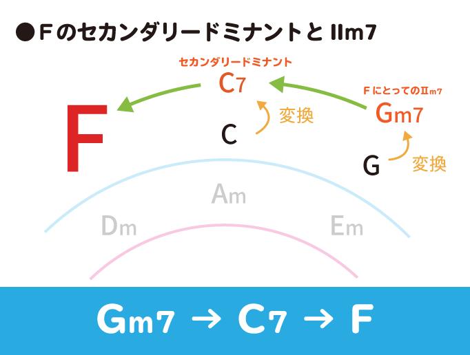 FのセカンダリードミナントとⅡm7の解説図:Gm7→C7→F