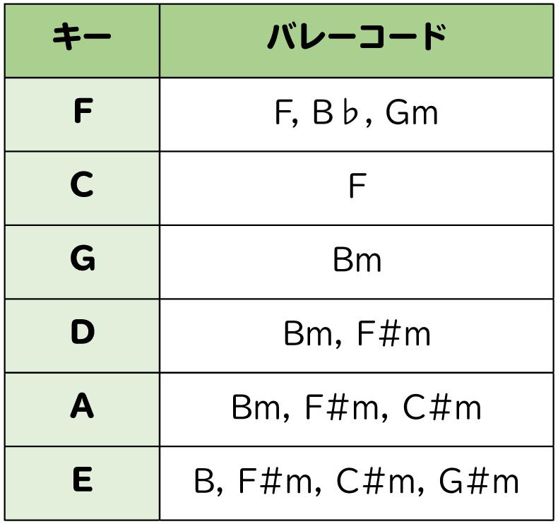 キーに含まれるバレーコードの種類を表した図