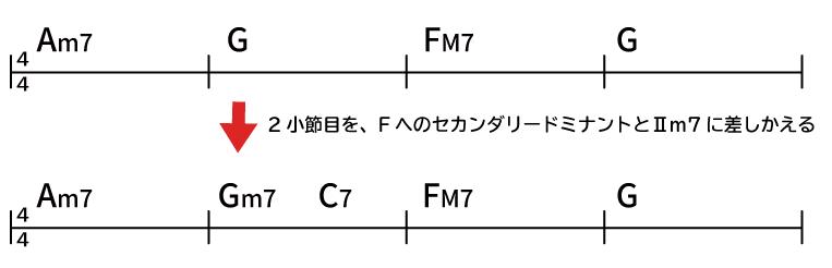 セカンダリードミナントとⅡm7のコード譜の例 Am7 → G → FM7 → G Am7 → Gm7 → C7 → FM7 → G