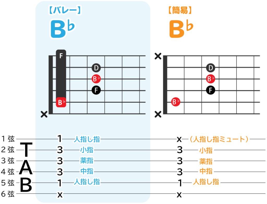 B♭のバレーコードと、簡易コードの解説図