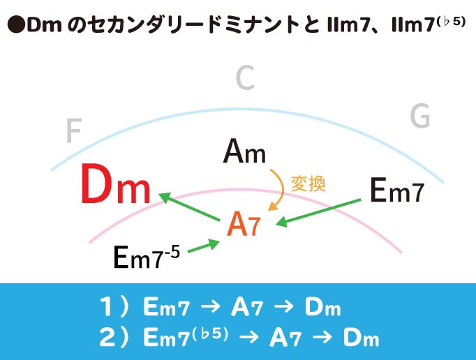 DmのセカンダリードミナントとⅡm7の解説図:1)Em7→A7→Dm、2)Em7(♭5)→A7→Dm