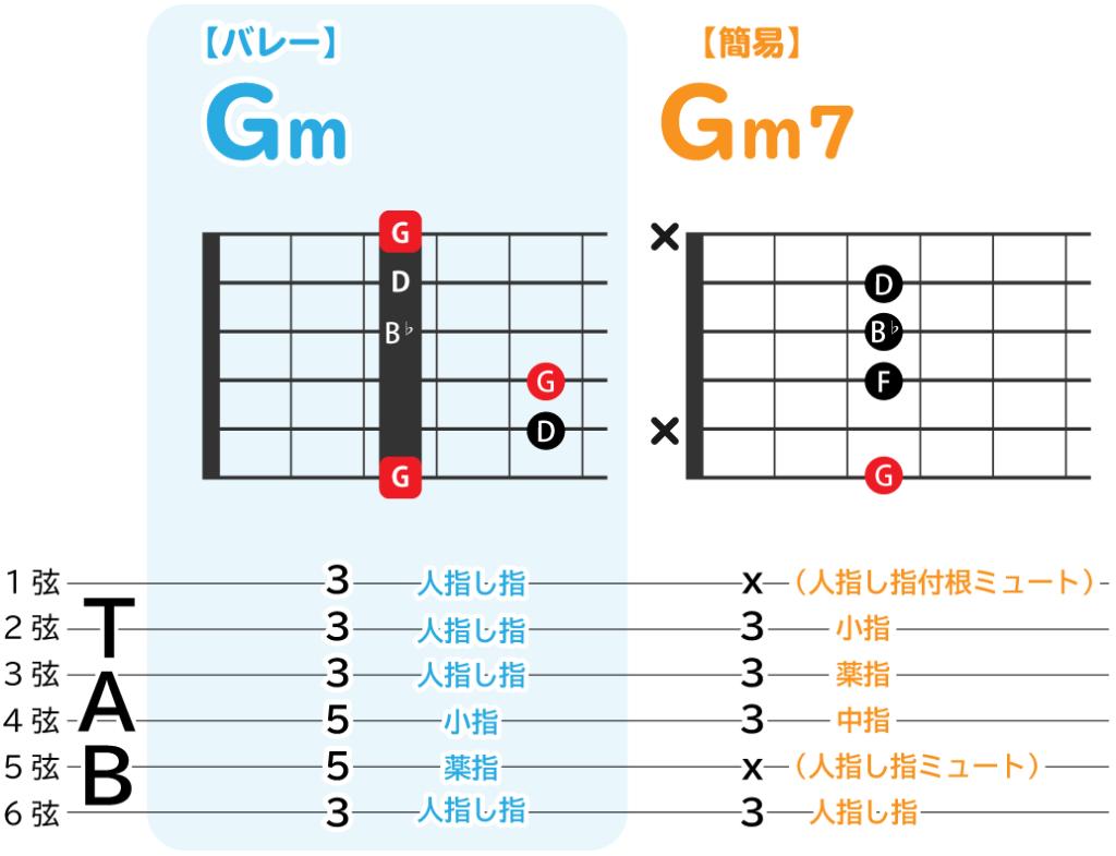 Gmのバレーコードと、簡易コードの解説図