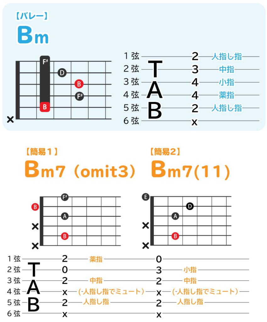 Bmのバレーコードと、簡易コード二つの解説図