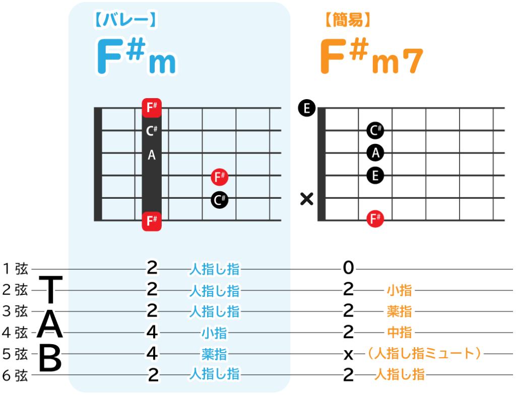 F#mのバレーコードと、簡易コードの解説図