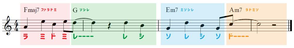 コードトーンで作曲していることを示す楽譜