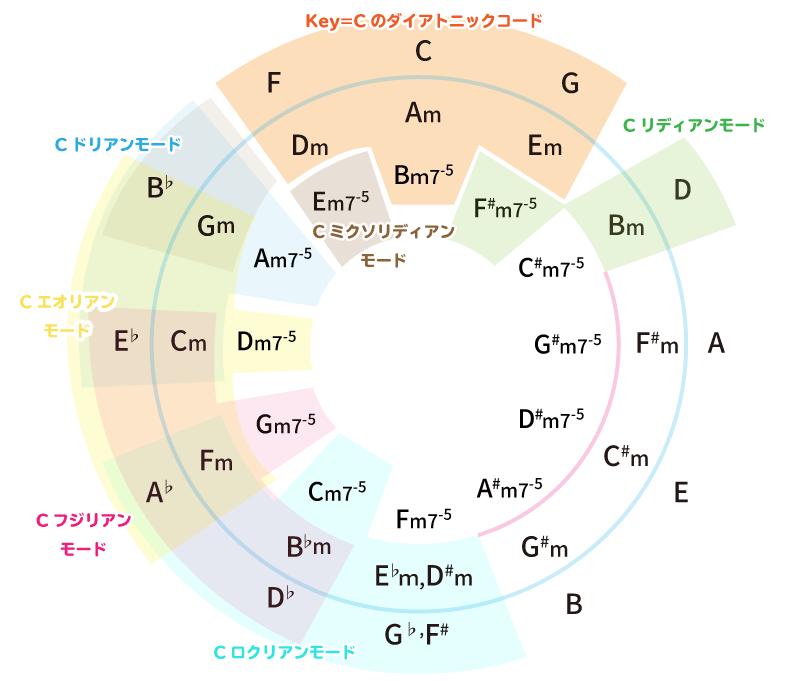 五度圏表とモーダルインターチェンジの関係性を描いた図