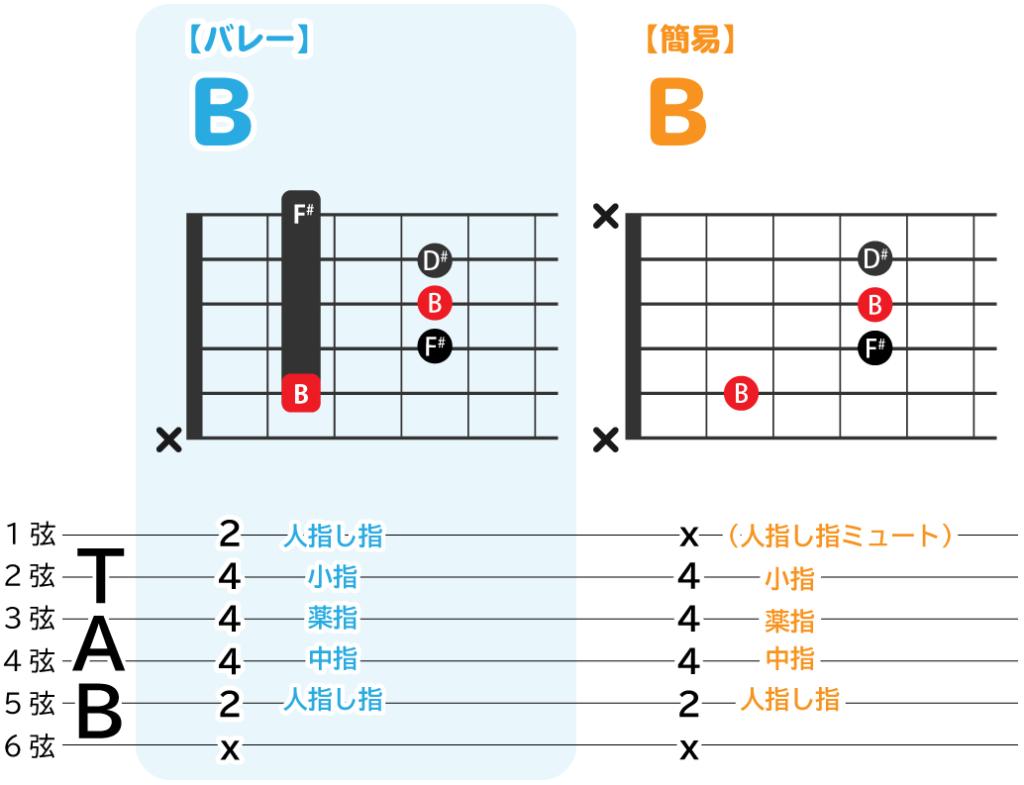 Bのバレーコードと、簡易コードの解説図