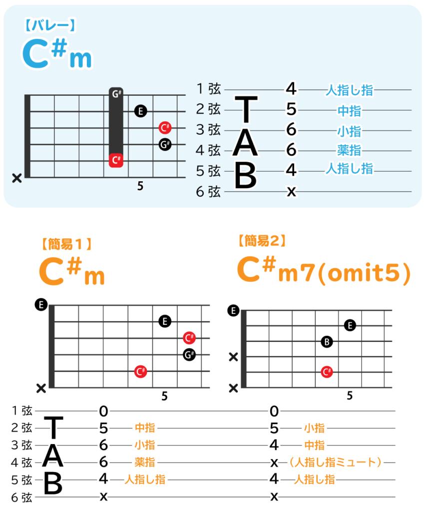 C#mのバレーコードと、簡易コード二つの解説図
