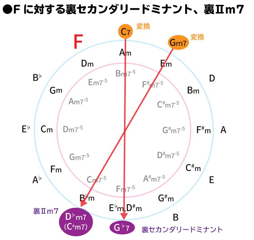 Fに対する裏セカンダリードミナント、裏Ⅱm7を、五度圏表を用いて説明した図:Cの裏コードはG♭7、Gm7の裏コードはD♭m7