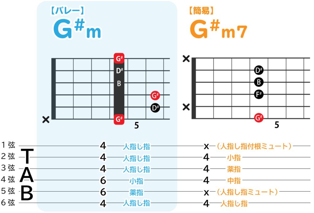 G#mのバレーコードと、簡易コードの解説図