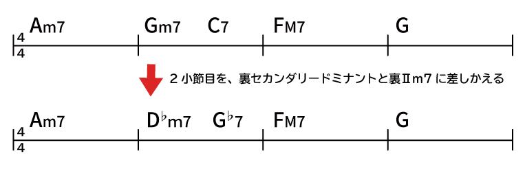 裏コードを使ったコード譜 Am7→D♭m7→G♭7→FM7→G