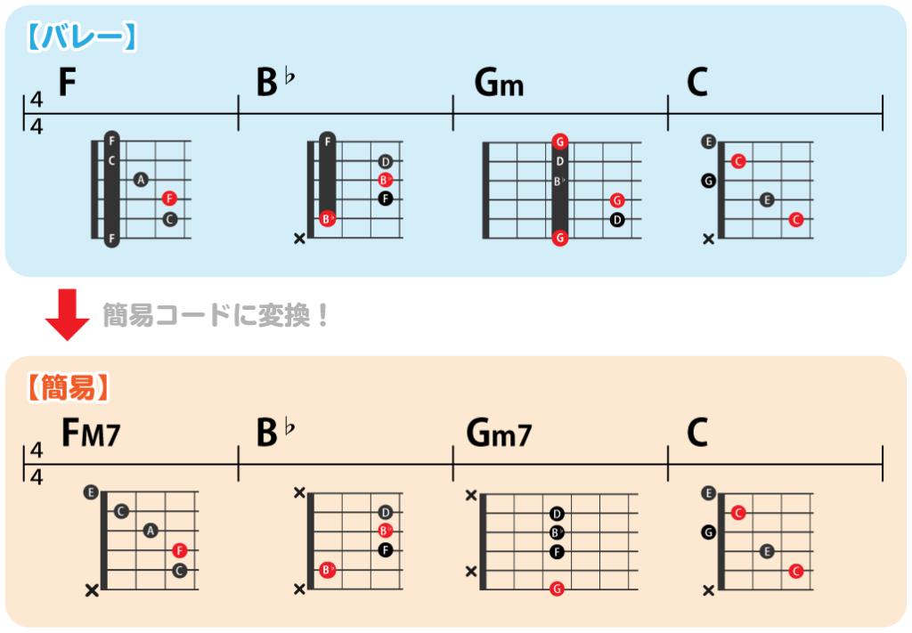 バレーコード・簡易コードの練習コード進行:F→B♭→Gm→C