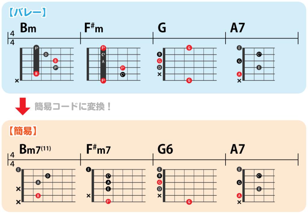 バレーコード・簡易コードの練習コード進行:Bm→F#m→G→A7