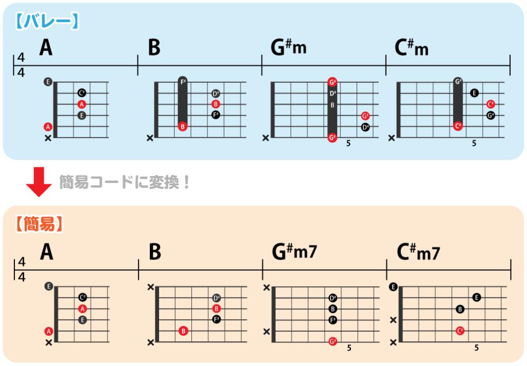 バレーコード・簡易コードの練習コード進行:A→B→G#m→C#m