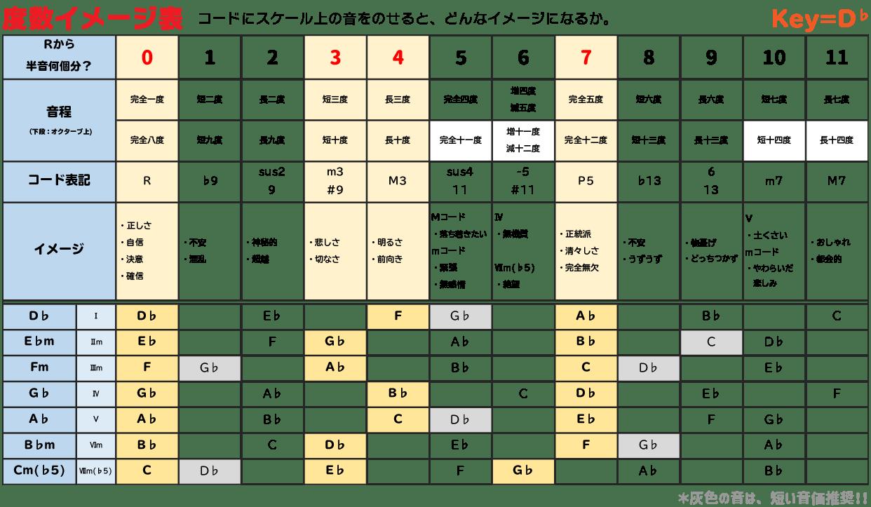 度数イメージ表 メロディーづくりの相棒に! Junya Watanabe Official ...