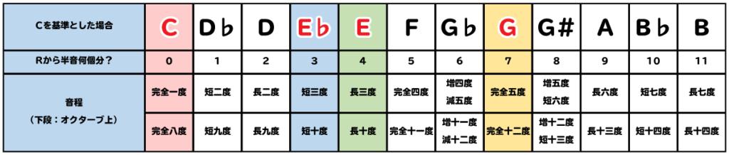 音程を表で表記した画像