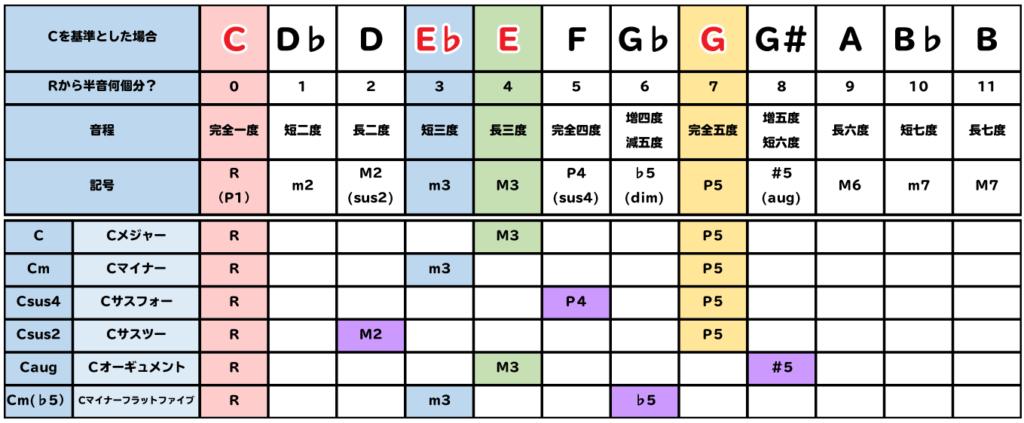 表:C、Cm、Csus4、Csus2、Caug、Cm(♭5)の構成音比較