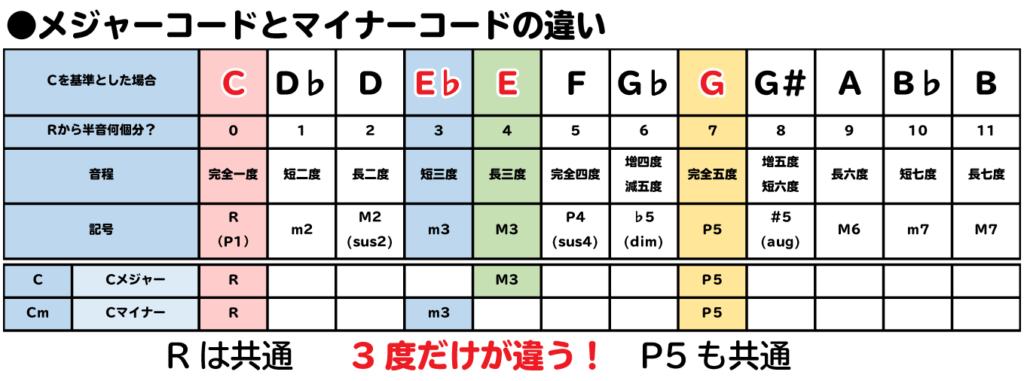 ●メジャーコードとマイナーコードの違い。Rは共通で3度だけが違う!P5も共通。