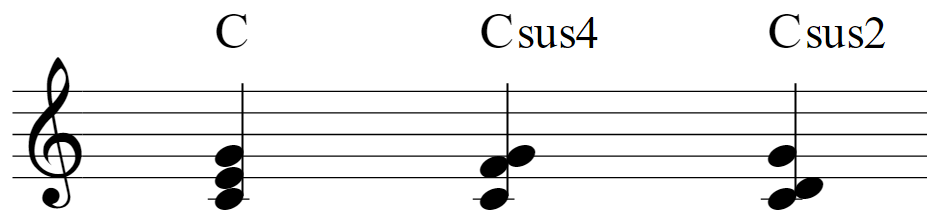 楽譜:C(ドミソ)Csus4(ドファソ)Csus2(ドレソ)