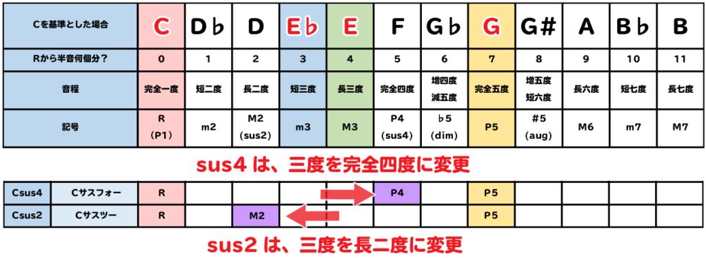 sus4は、三度を完全四度に変更。sus2は、三度を長二度に変更