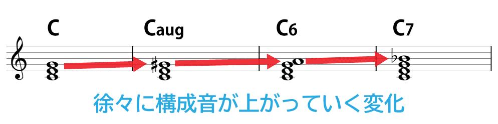 コード進行:C→Caug→C6→C7