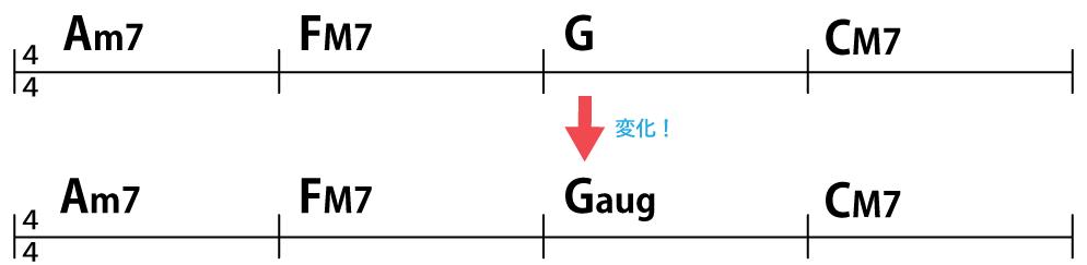 コード進行:Am7→FM7→G→CM7を変更して、Am7→FM7→Gaug→CM7に。