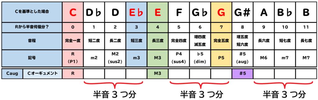 表:augは、構成音が半音3つずつ離れている