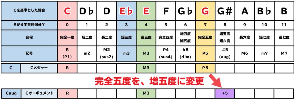 augは、完全五度を増5度に変更する。