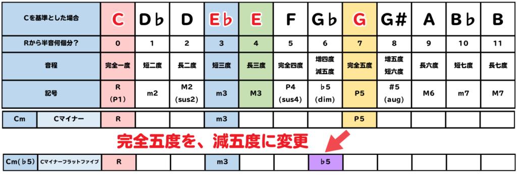 表:m(♭5)はP5を♭5に変更する。