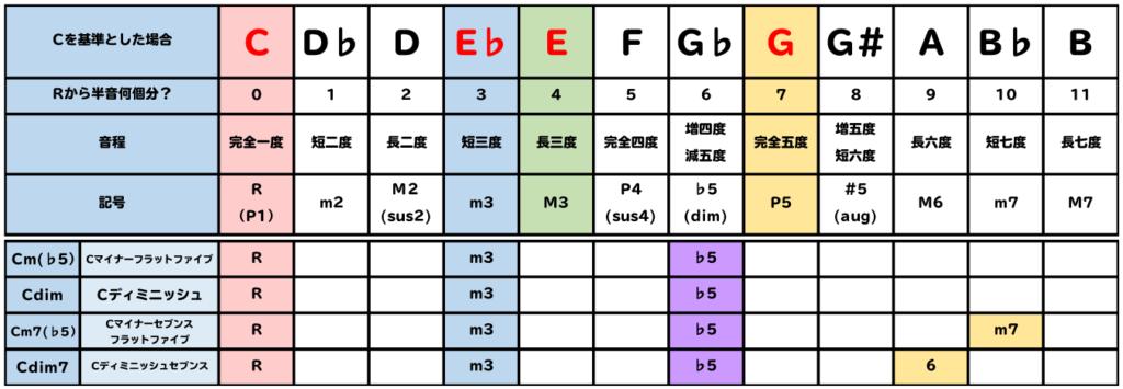 表:Cm(♭5)、Cdim、Cm7(♭5)、Cdim7の構成音を比較。