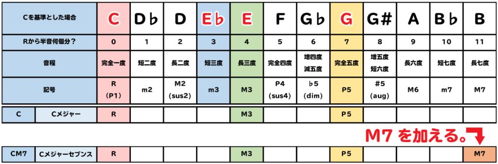 表:CM7は、CにM7を加える。