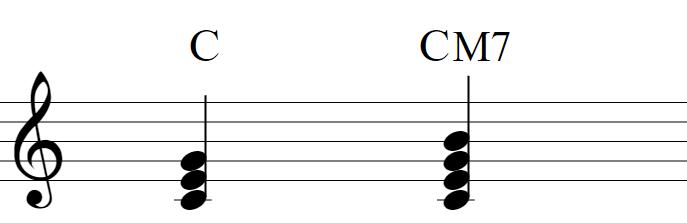 楽譜:C(ドミソ)CM7(ドミソシ)