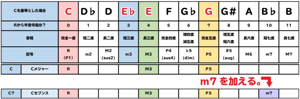 表:C7は、Cにm7を加える。