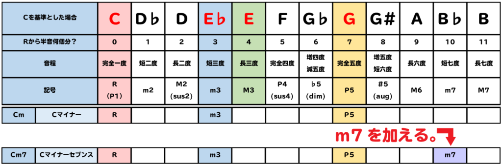 表:Cm7は、Cmにm7を加える。