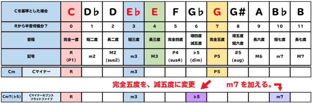 表:Cm7(♭5)は、Cmにm7を加え、P5を♭5に変更する。