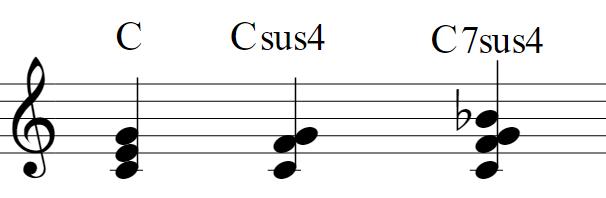 楽譜:C(ドミソ)Csus4(ドファソ)C7sus4(ドファソシ♭)