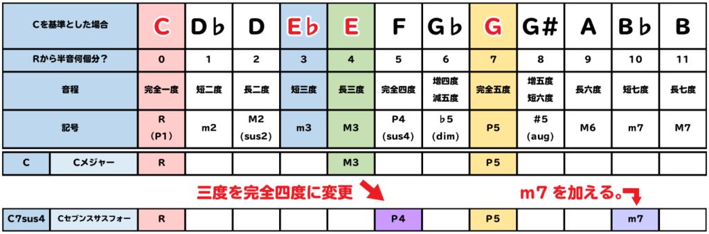 表:C7sus4は、Cの3度をP4に変更し、m7を加える。