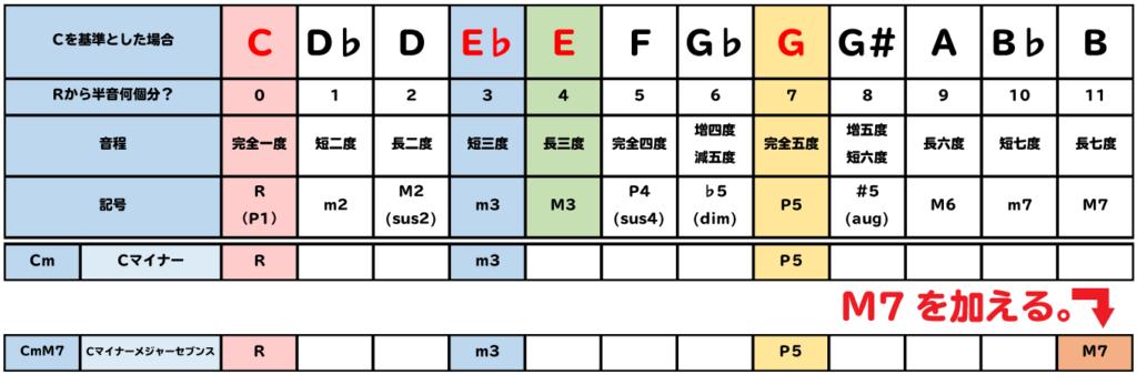 表:CmM7は、CmにM7を加える。