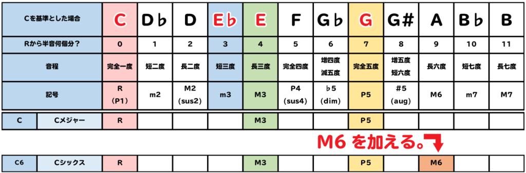 表:C6は、CにM6を加える。