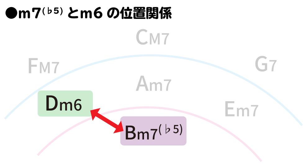 五度圏:m7(♭5)とm6の位置関係