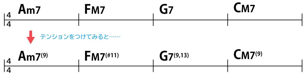 コード進行:Am7→FM7→G7→CM7にテンションをつけてみると、Am7(9)→FM7(#11)→G7(9,13)→CM7(9)