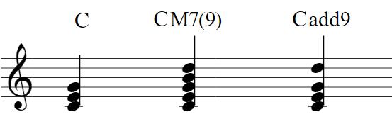 楽譜:C(ドミソ)CM7(9)(ドミソシレ)Cadd9(ドミソレ)