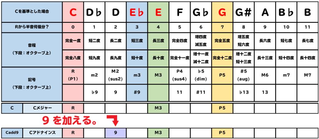 表:Cadd9は、Cに9を加える。