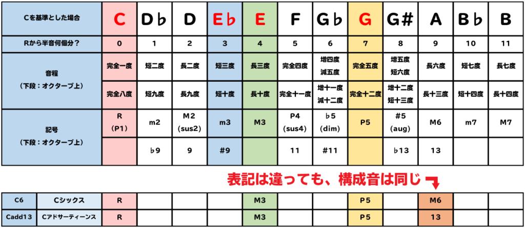 表:C6とCadd13は、表記が違っても、構成音は同じ。