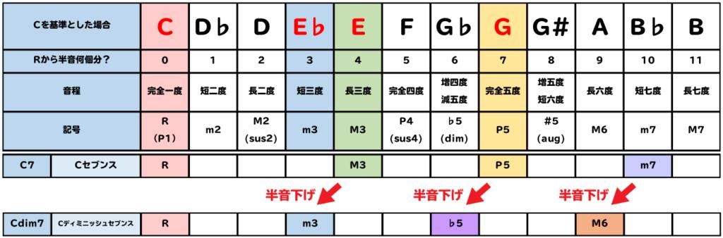 表:Cdim7はC7のルート以外の音を半音ずつ下げる。