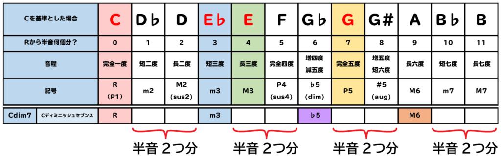 dim7の構成音は、半音2つ分ずつ離れている。