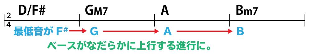 コード進行:D/F#→GM7→A→Bm7 ベースがなだらかに上行する進行に。